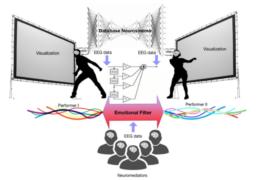 Visual example of brain dance workflow
